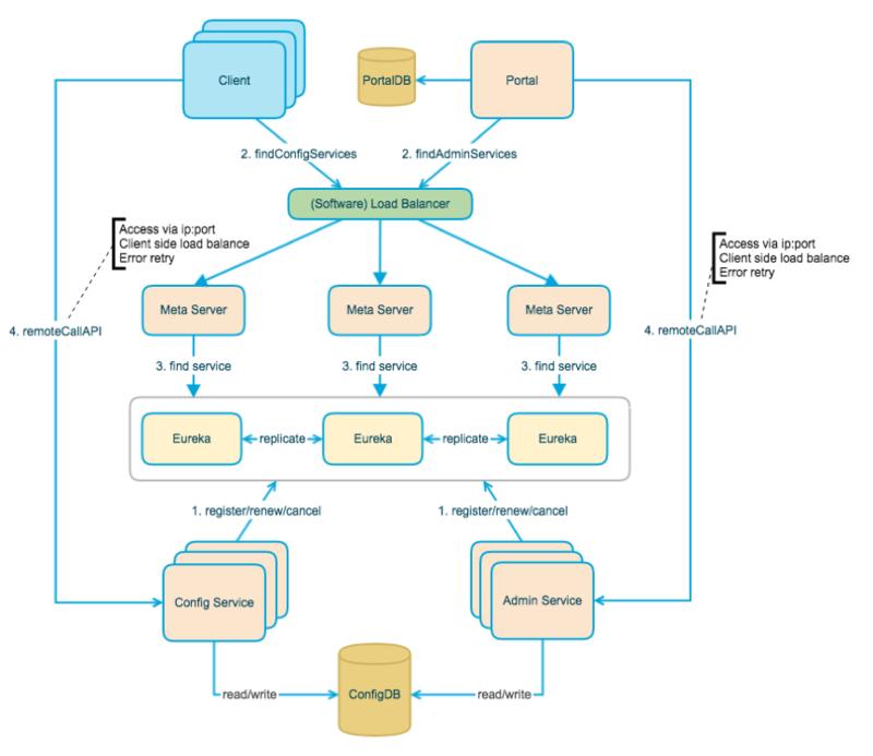 Apollo+ES 源码改造,构建民生银行的 ELK 日志平台配置管理中心