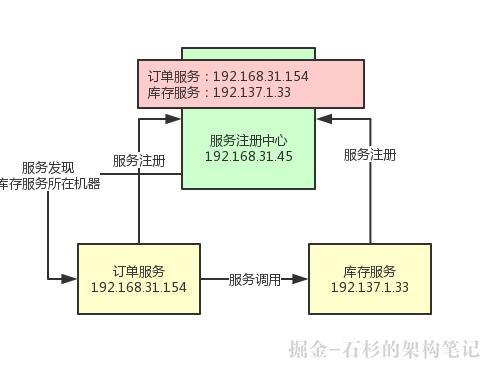 【Java高阶必备】如何优化Spring Cloud微服务注册中心架构?【石杉的架构笔记】