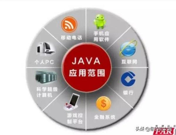 未来的JAVA程序员是怎样的呢、Java还有前景吗?