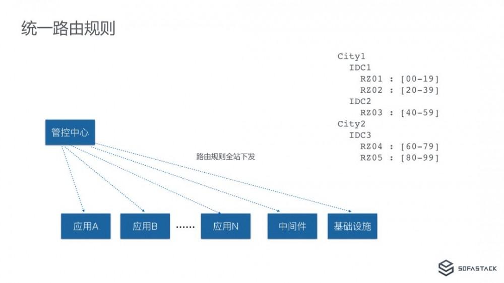 """从 """"挖光缆"""" 到 """"剪网线"""":蚂蚁金服异地多活单元化架构下的微服务体系"""