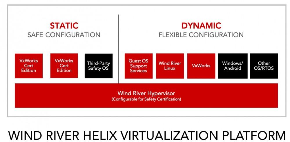 风河推出边缘平台,加速从设备自动化到系统自治化的演进