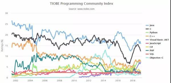 2月编程语言排行榜:Python 稳坐前三,Java依旧第一