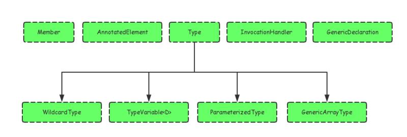 Java泛型进阶 - 如何取出泛型类型参数
