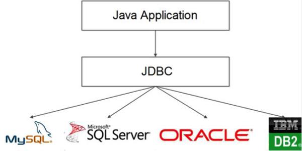 聊聊Java数据库开发的那点事儿