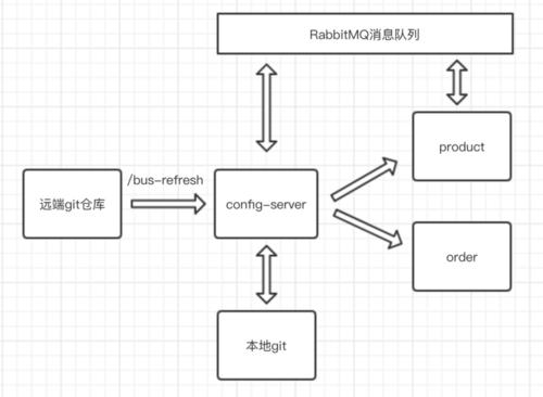 上手spring cloud(三)统一配置中心