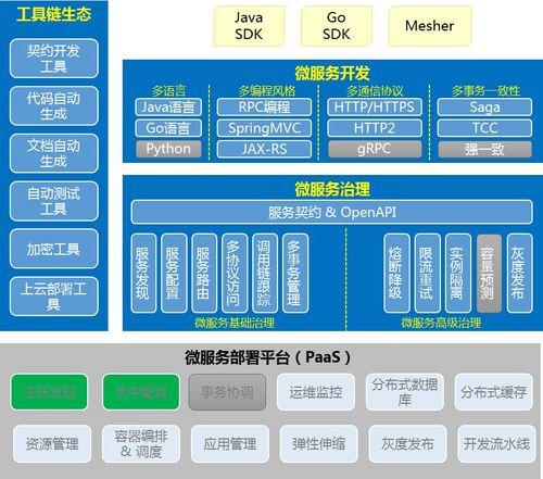 单体应用微服务改造实践