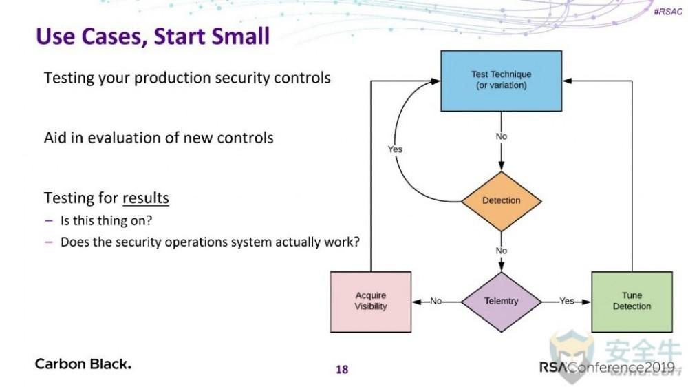 威胁建模模型ATT&CK
