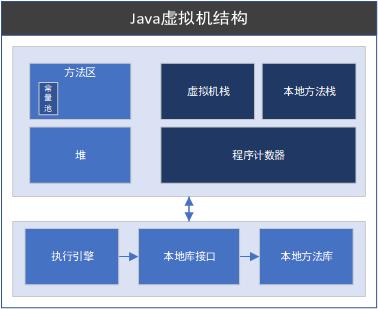 java垃圾收集算法