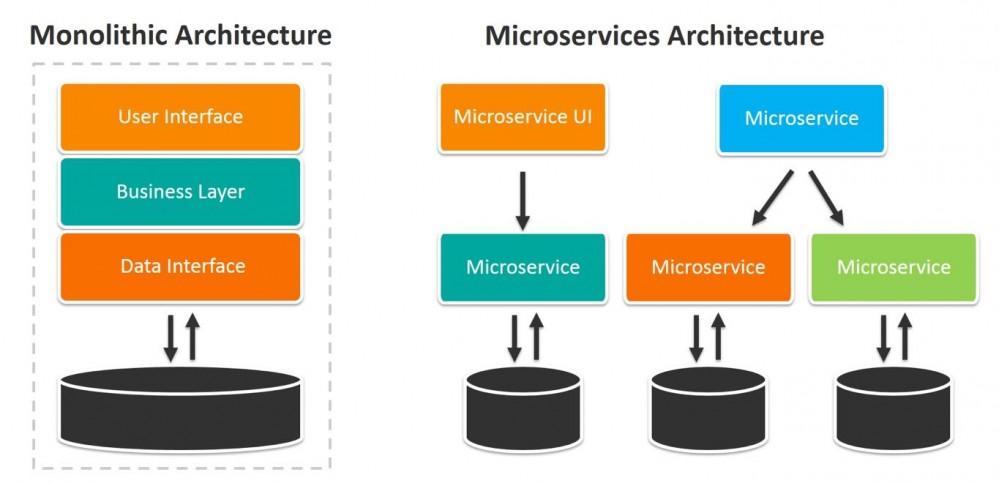 微服务与单体架构:IT变革中企业及个体如何自处?