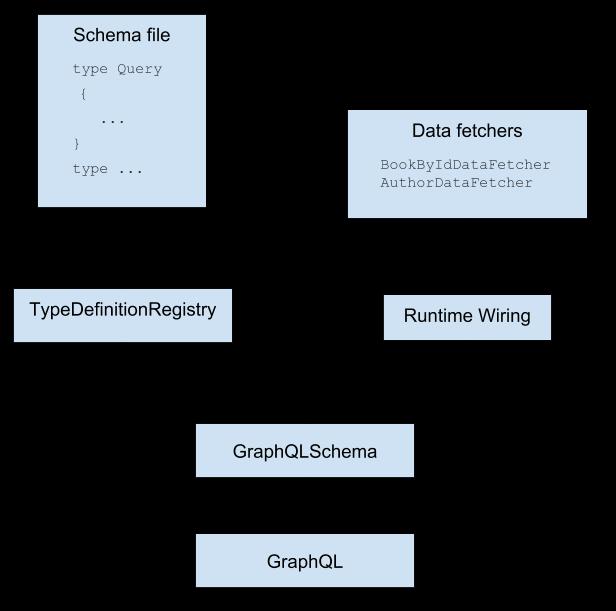 开始使用GraphQL Java和Spring Boot