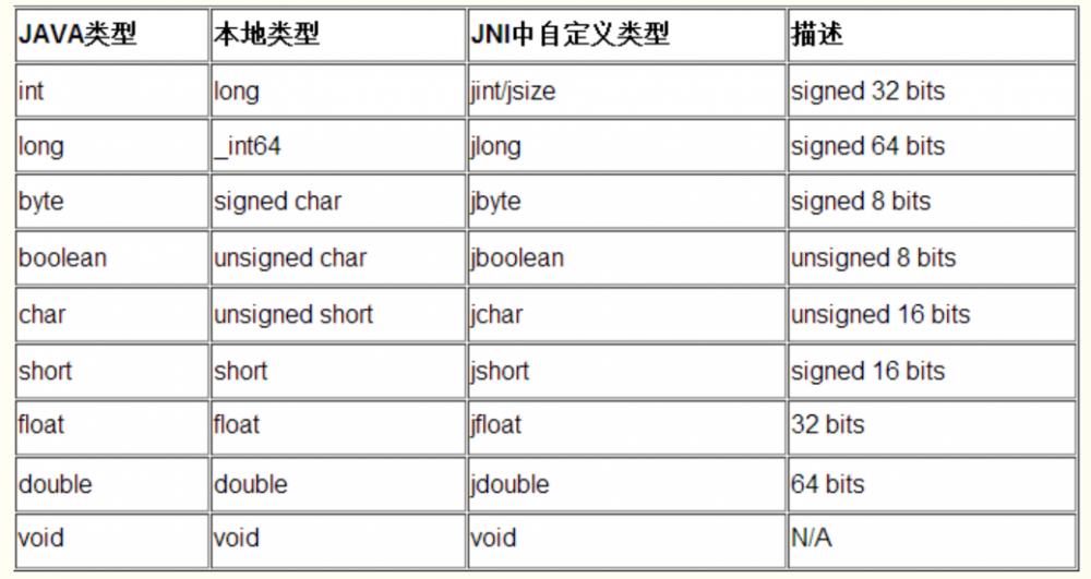 在 Android 中使用 JNI 的总结