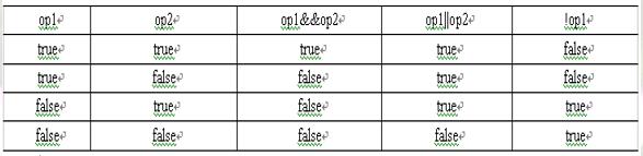 Java语言常用的运算符和表达式详解