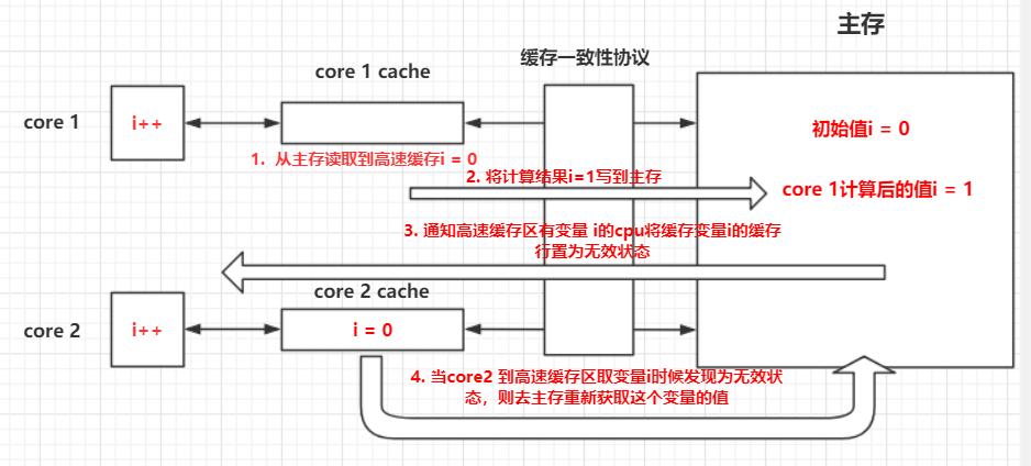 什么是Java内存模型?