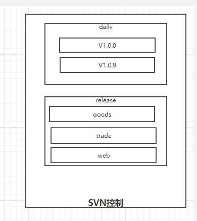 『互联网架构』软件架构-软件环境的持续发布管理(下)(24)