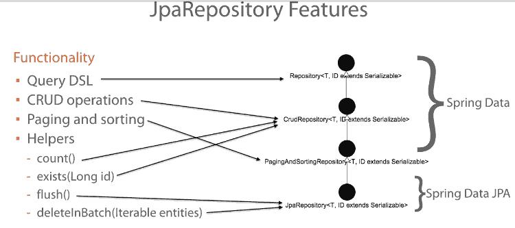 如何在Spring Boot中使用Spring Data JPA? - DZone Java