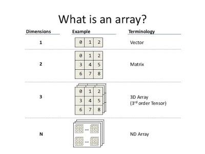 Java中的数组数据结构需要了解的要点
