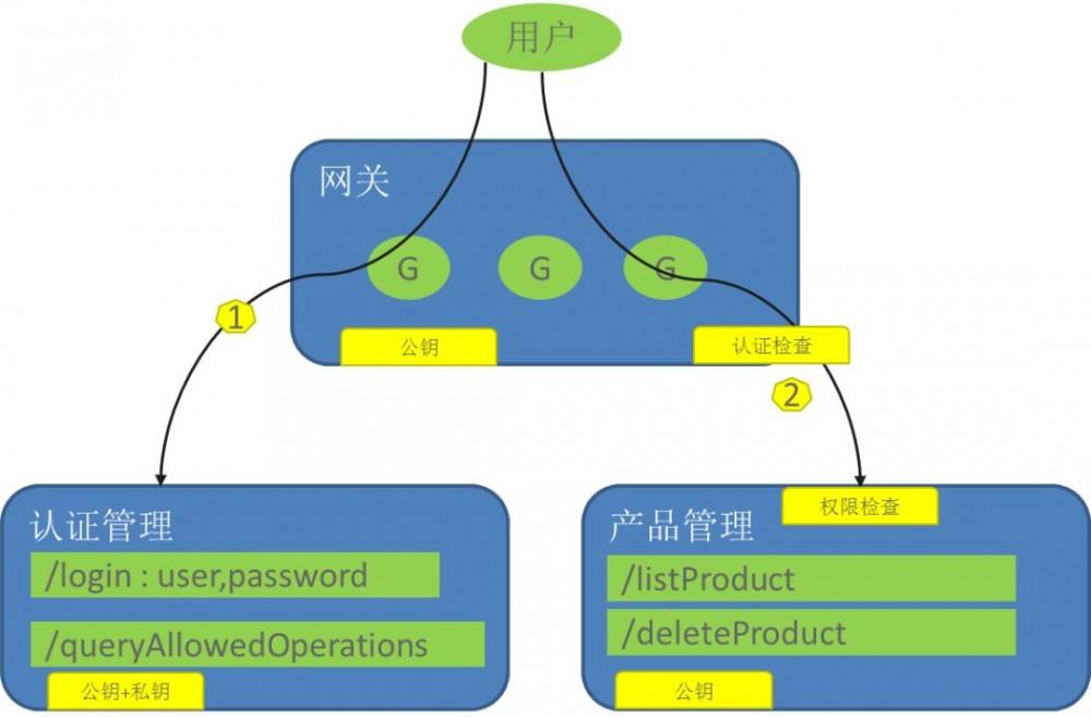 基于 CSE 的微服务架构实践:轻量级架构技术选型