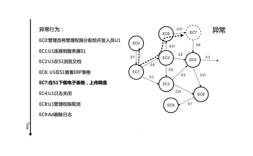 UEBA架构设计之路(五): 概率后缀树模型