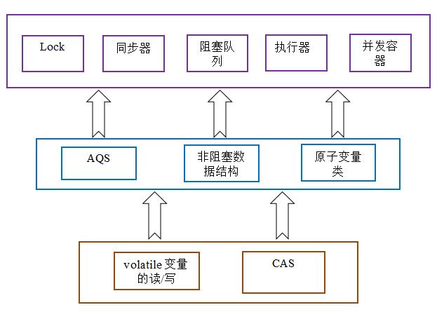 CAS原理深度解析
