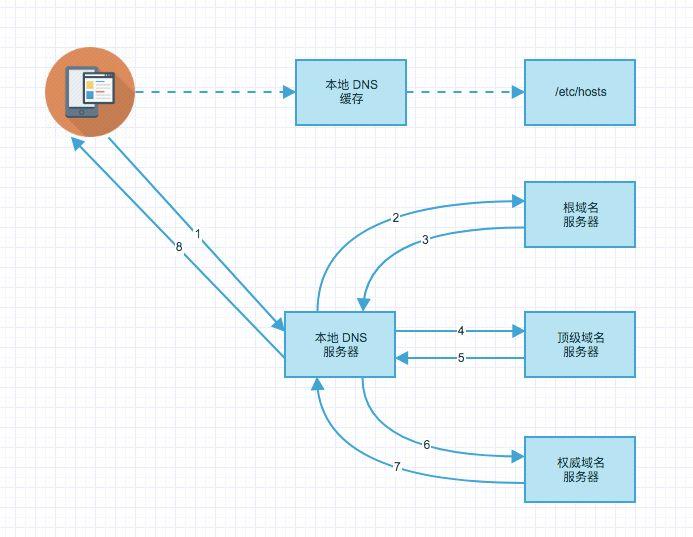 """百度技术:""""App 优化网络,先从优化 DNS 开始"""""""