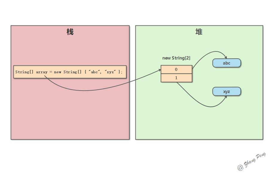 深入理解 Java 数组