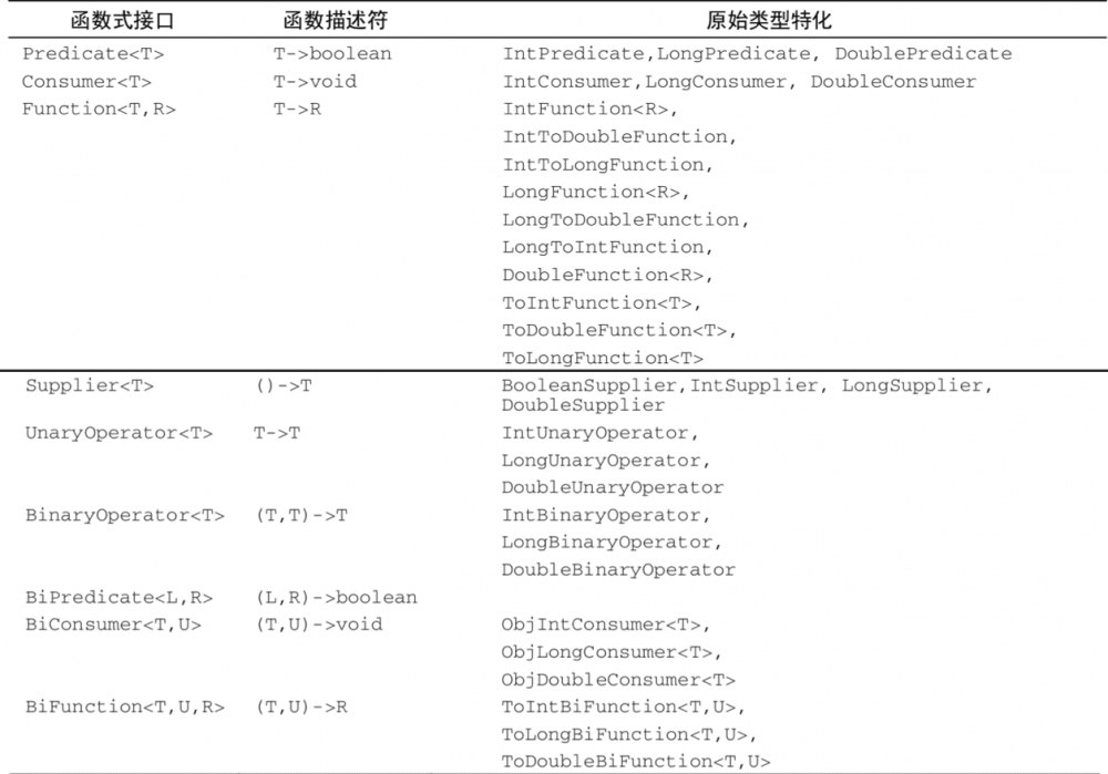 《Java 8 in Action》Chapter 3:Lambda表达式