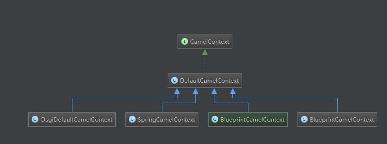 EIP-Apache camel2.18使用篇