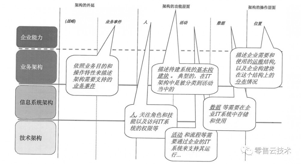 架构认知(二):企业架构的框架和作用