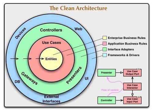 当中台遇上 DDD,我们该如何设计微服务?