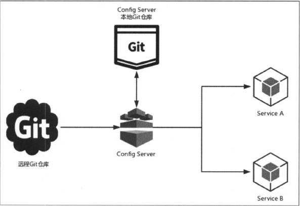 分布式配置中心:Spring Cloud Config