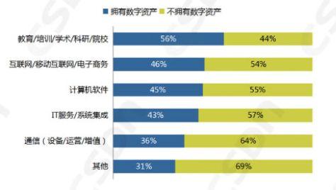 中国区块链开发者真实现状:半数只懂皮毛; 数据分析师吃香; Java/Python或成为主流开发语言
