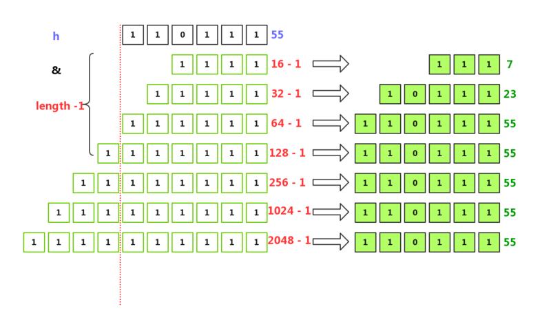 理解HashMap