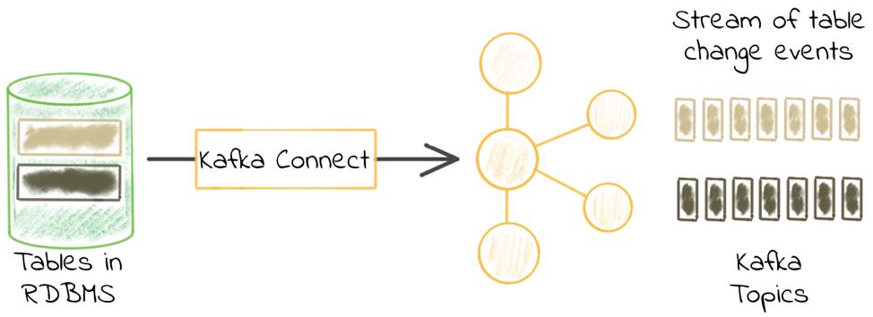 Kafka连接器深度解读之JDBC源连接器 原 荐