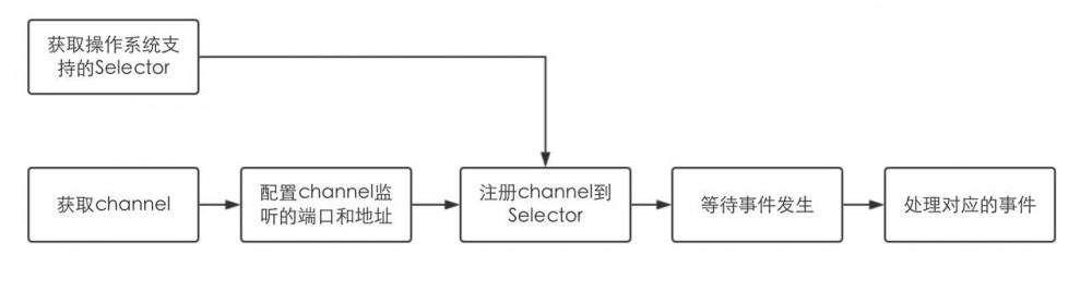 Netty源码分析之一次请求是如何到达channelRead的?
