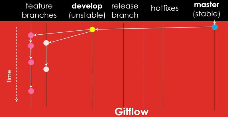 浅谈 Gitflow