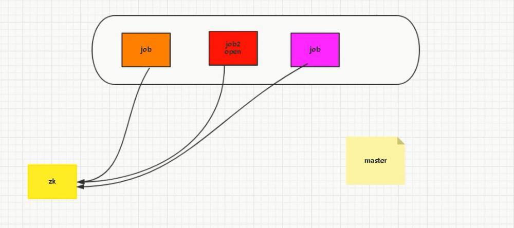 『互联网架构』软件架构-zookeeper场景讲解(分布式锁)和zkclient使用(35)