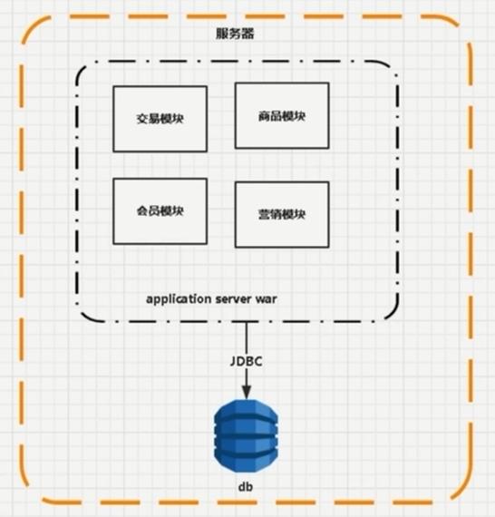 『互联网架构』软件架构-分布式之大型网站的演变过程(28)