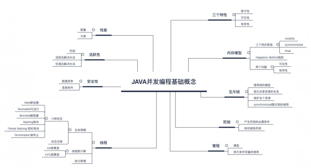 简明高效的 Java 并发编程学习指南