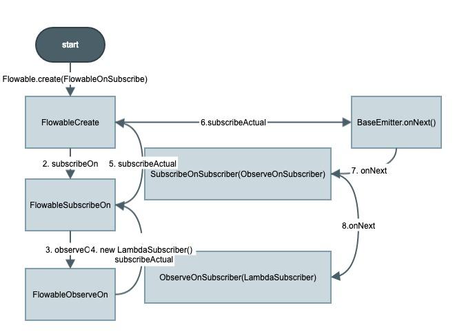 RxJava源码解析(三)-背压