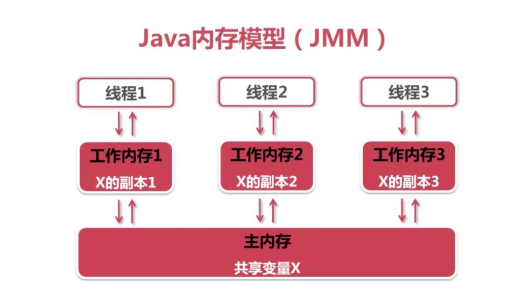 Java并发之原子性、有序性、可见性