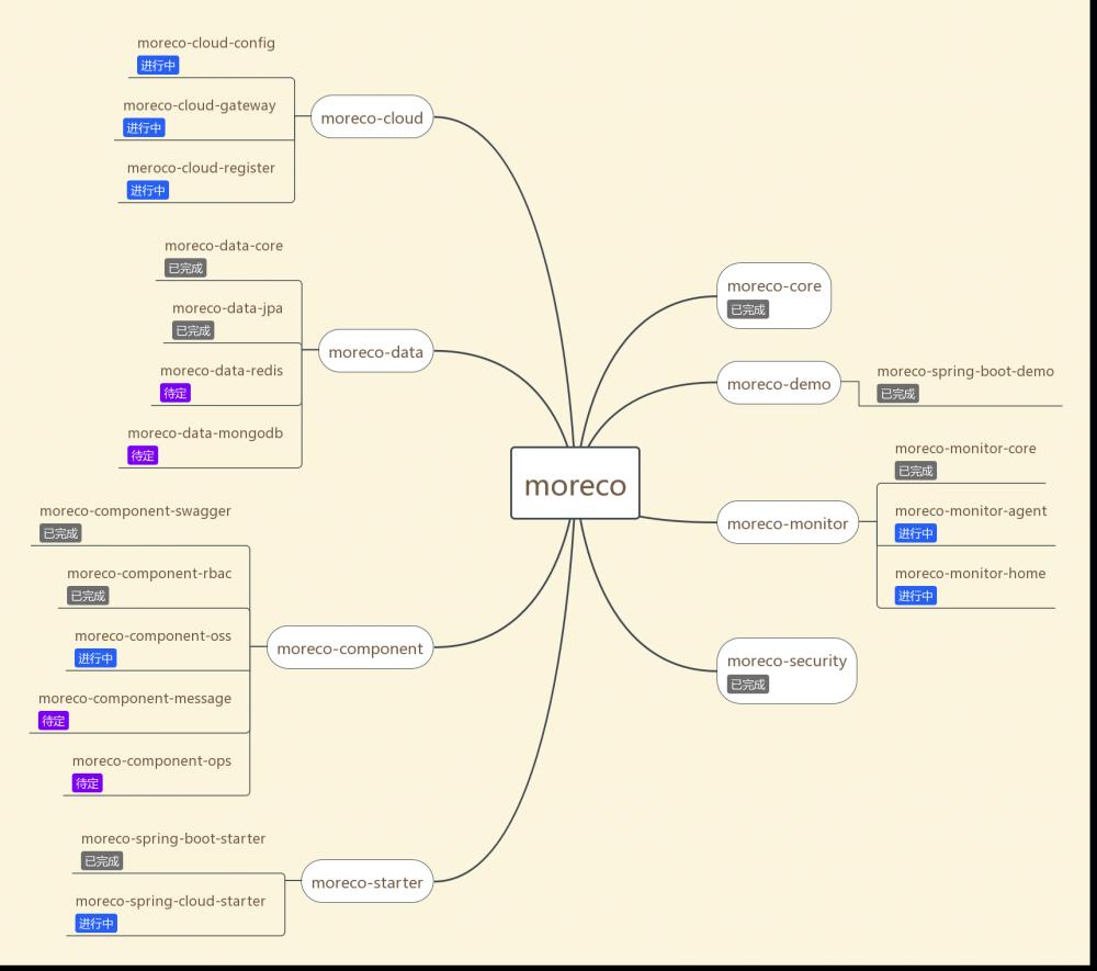 moreco 0.0.1 发布,实现 RBAC、JWT 鉴权等功能