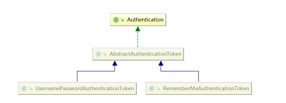 Spring Security小教程Vol 2  Authentication核心组件介绍