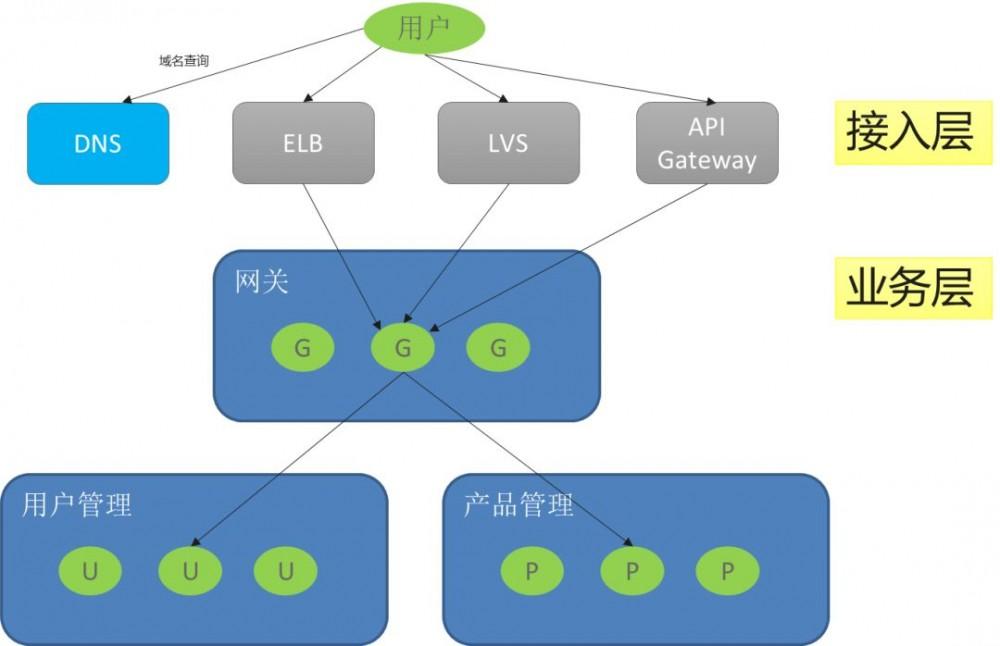 基于 CSE 的微服务架构实践:基础架构