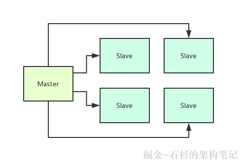 【架构设计之道】这一波优雅的操作,会把你的中间件系统架构带到另一个Level【石杉的架构笔记】