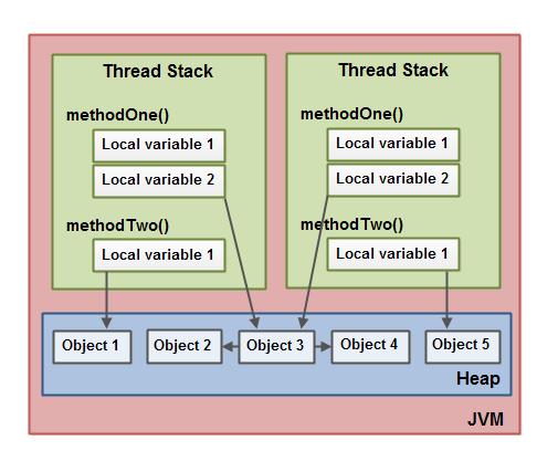 Core Java 52 问(含答案)
