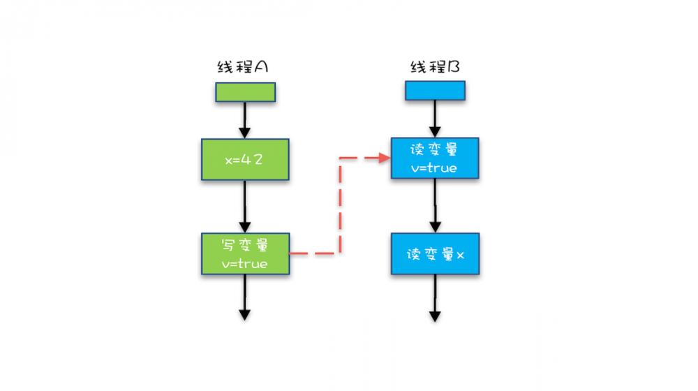 Java并发 -- Java内存模型