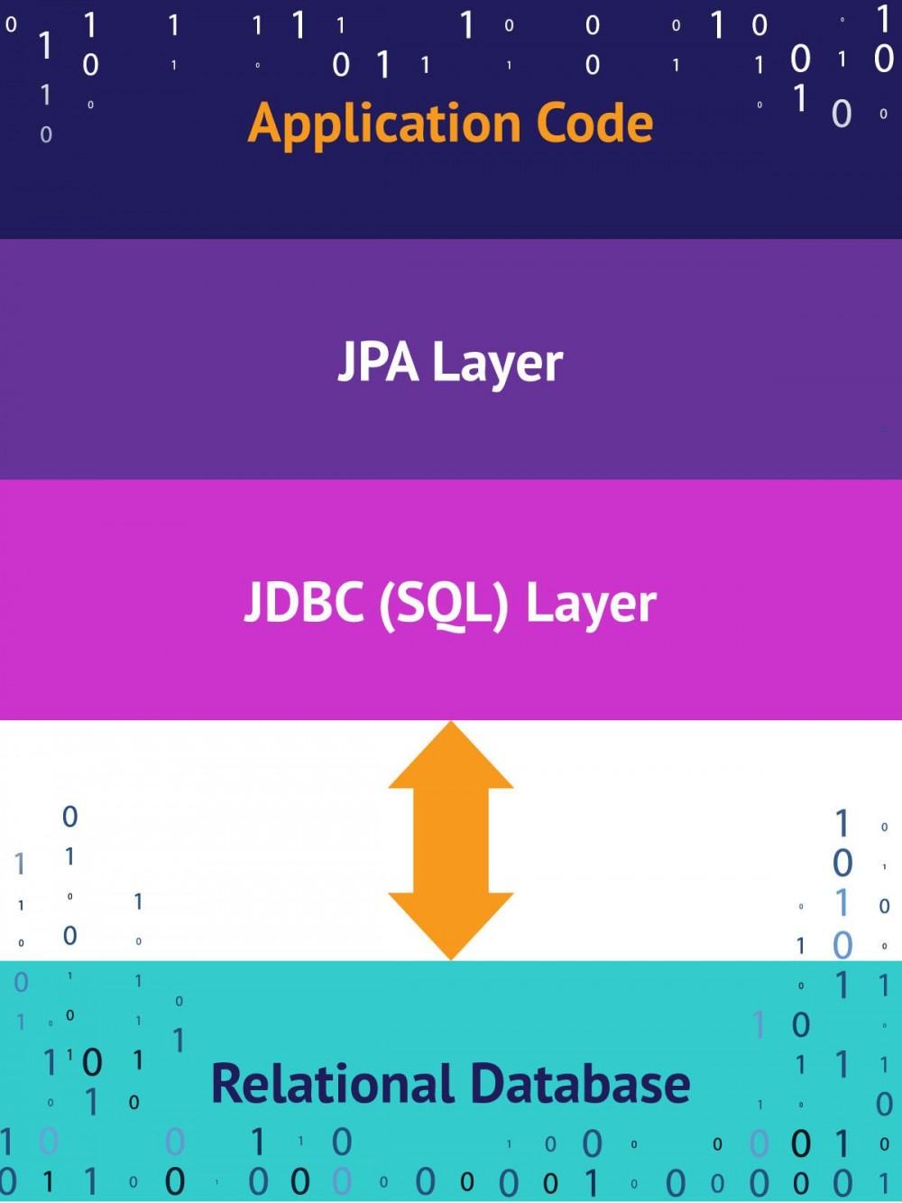 什么是JPA?Java Persistence API简介