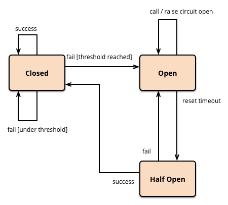 当我们谈微服务,我们在谈什么 (3) — 如何保障微服务的稳定性