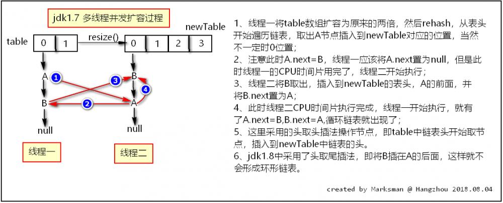 Java集合系列之---HashMap
