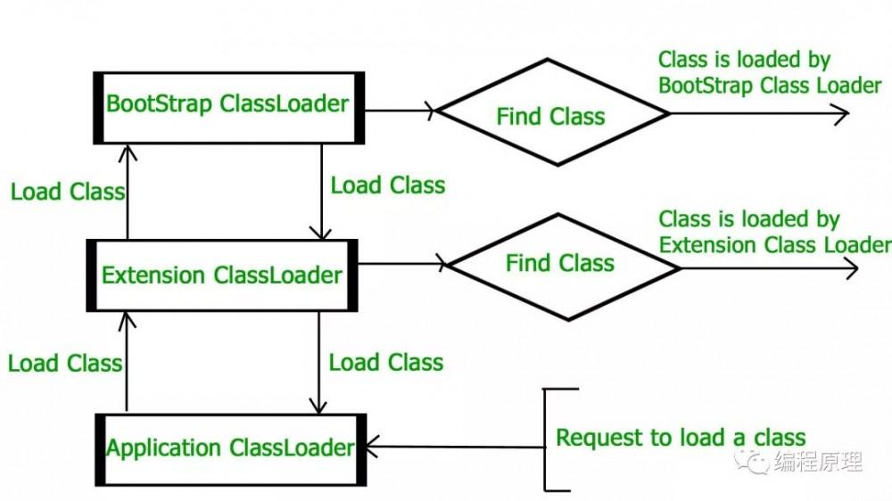 JVM 核心知识体系